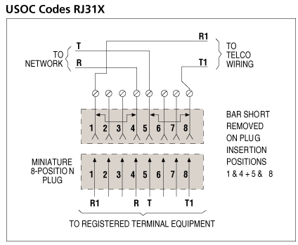 What Is The Application For Rj31x Jack With Shorting Bar