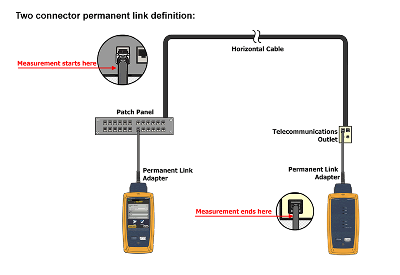 What Are Permanent And Channel Link Tests